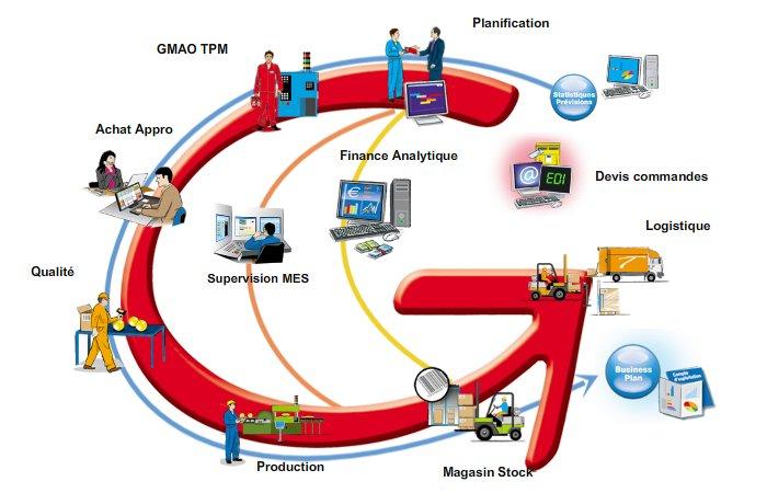 Les différentes étapes du processus de production